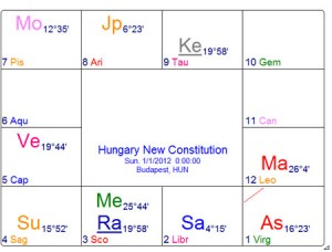 Hungary New Constitution